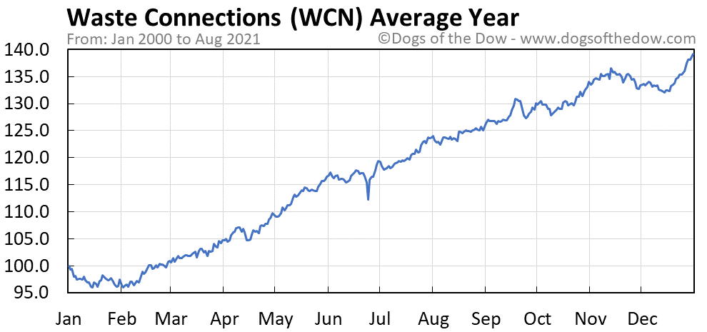 Average year chart for Waste Connections stock price history