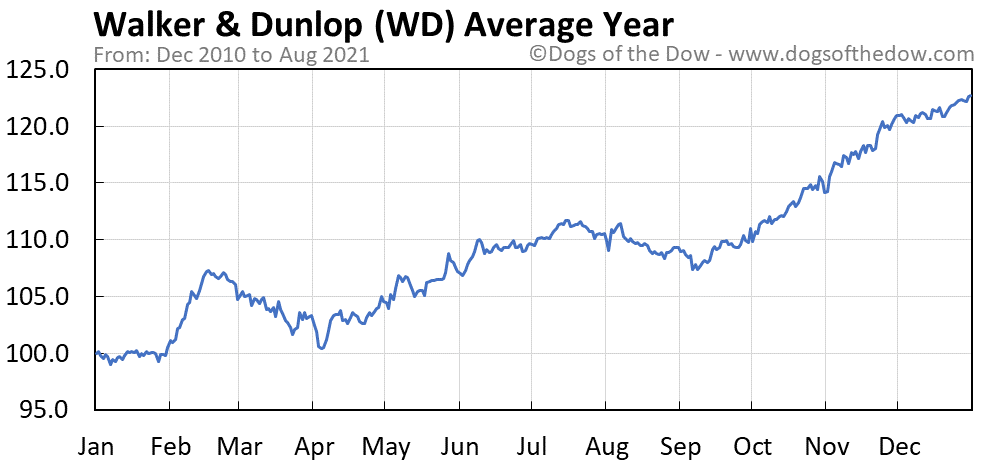 Average year chart for Walker & Dunlop stock price history