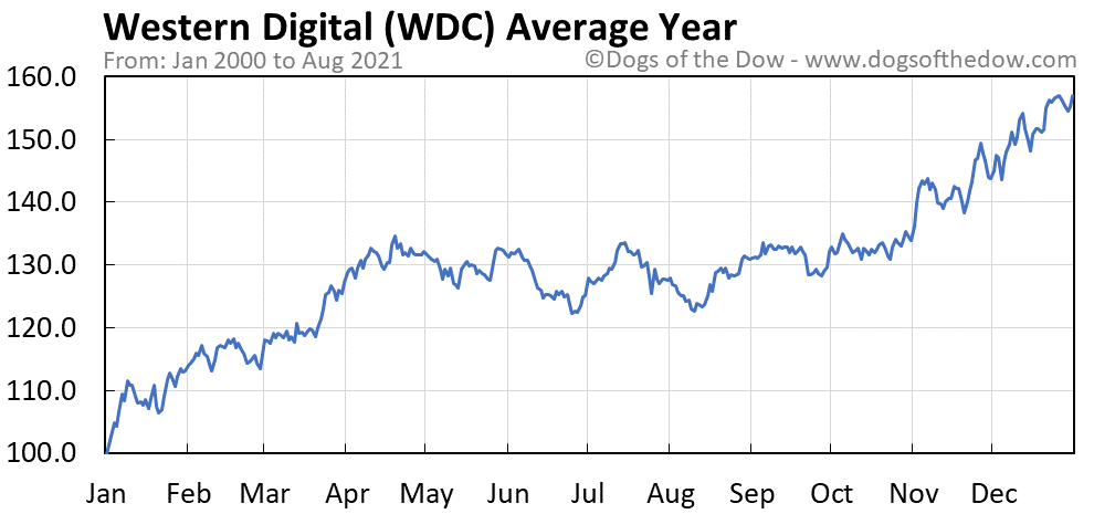 Average year chart for Western Digital stock price history