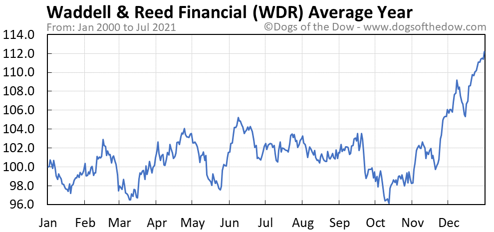 Average year chart for Waddell & Reed Financial stock price history