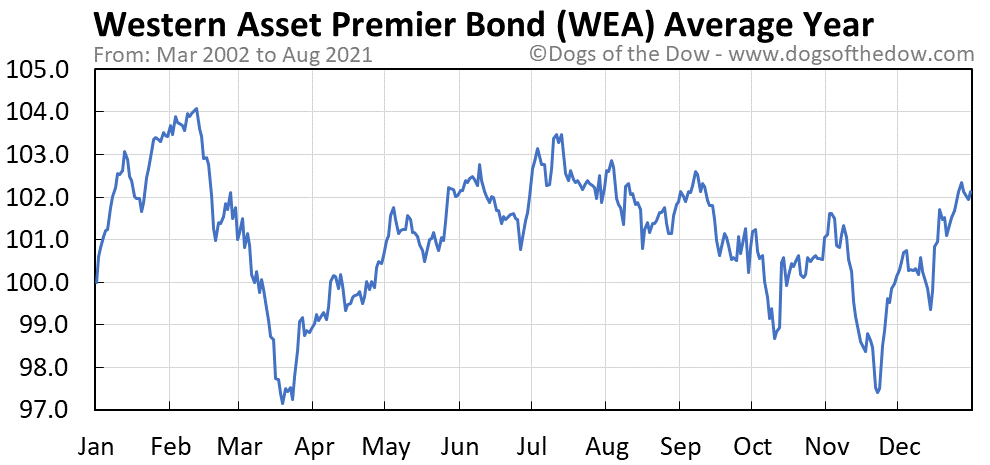 Average year chart for Western Asset Premier Bond stock price history