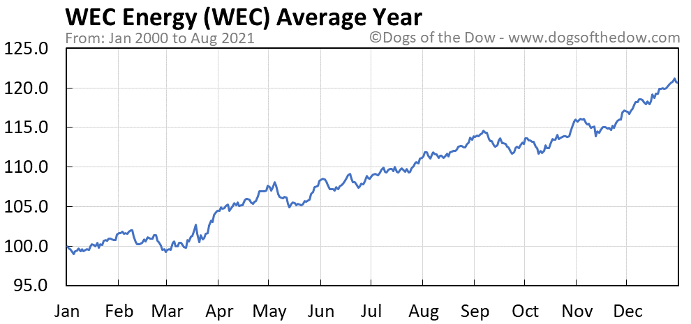 Average year chart for WEC Energy stock price history
