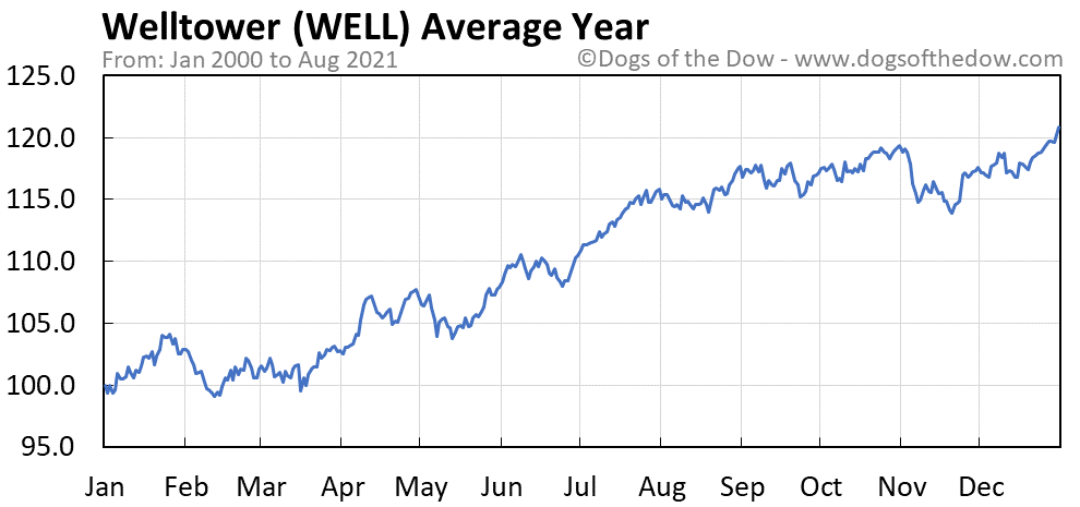 Average year chart for Welltower stock price history