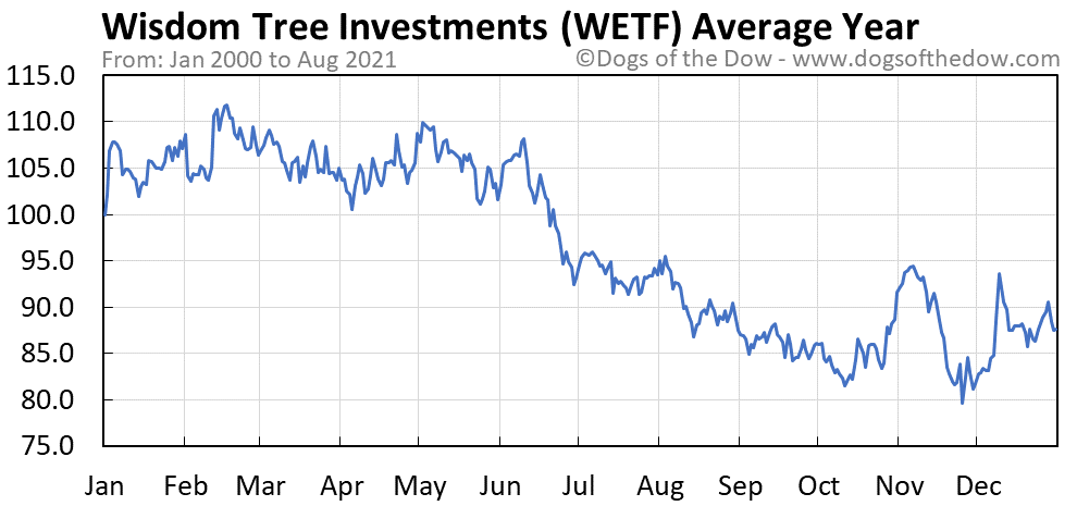 Average year chart for Wisdom Tree Investments stock price history