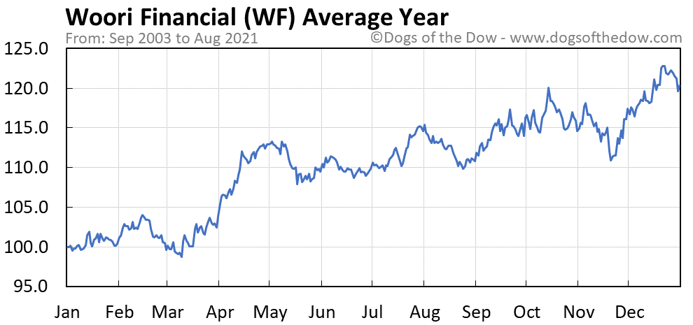 Average year chart for Woori Financial stock price history
