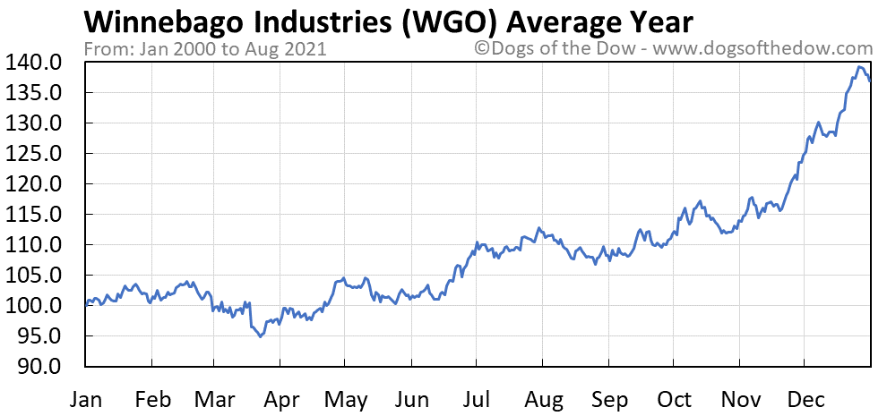 Average year chart for Winnebago Industries stock price history