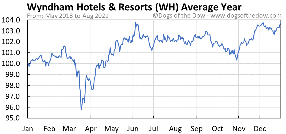 Average year chart for Wyndham Hotels & Resorts stock price history