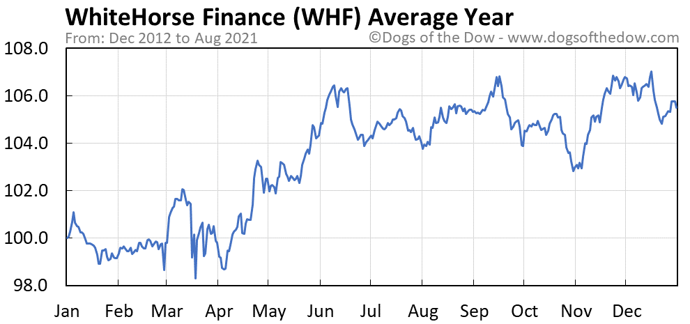 Average year chart for WhiteHorse Finance stock price history