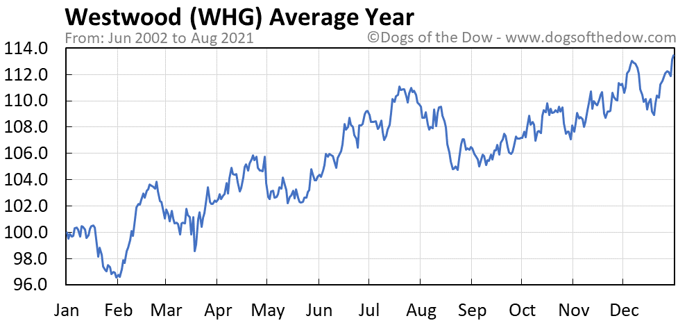 Average year chart for Westwood stock price history
