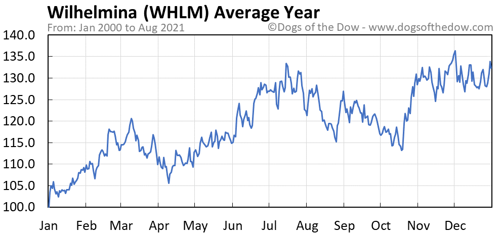 Average year chart for Wilhelmina stock price history