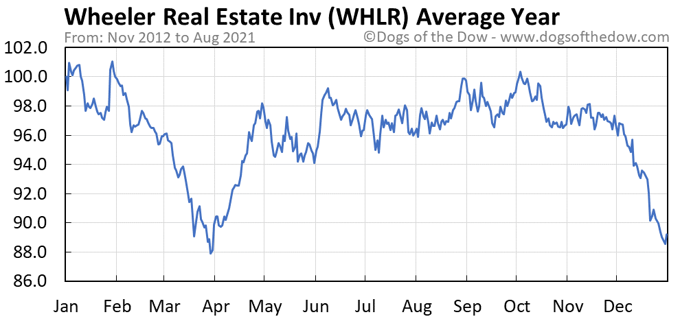 Average year chart for Wheeler Real Estate Investment stock price history
