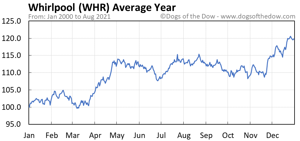 Average year chart for Whirlpool stock price history