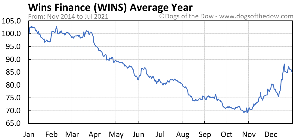 Average year chart for Wins Finance stock price history