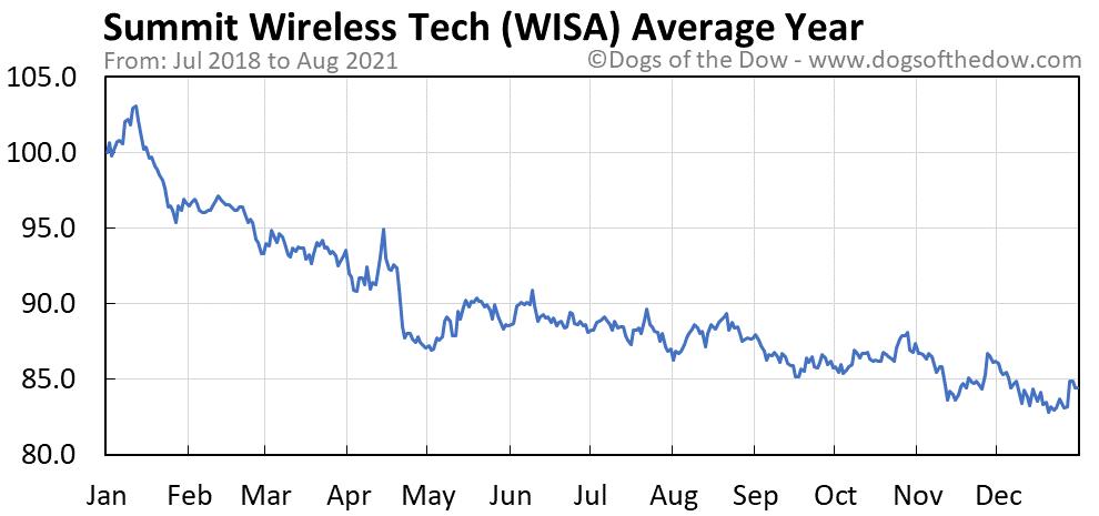 Average year chart for Summit Wireless Technologies stock price history