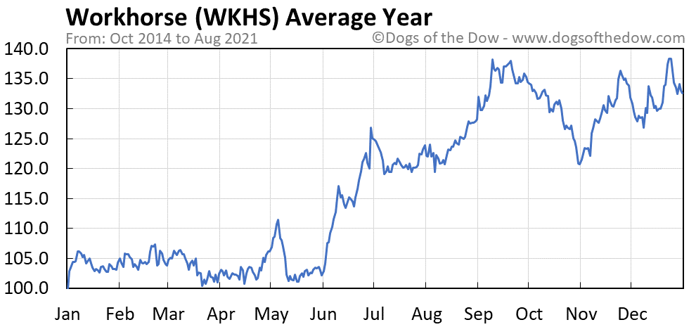 Average year chart for Workhorse stock price history