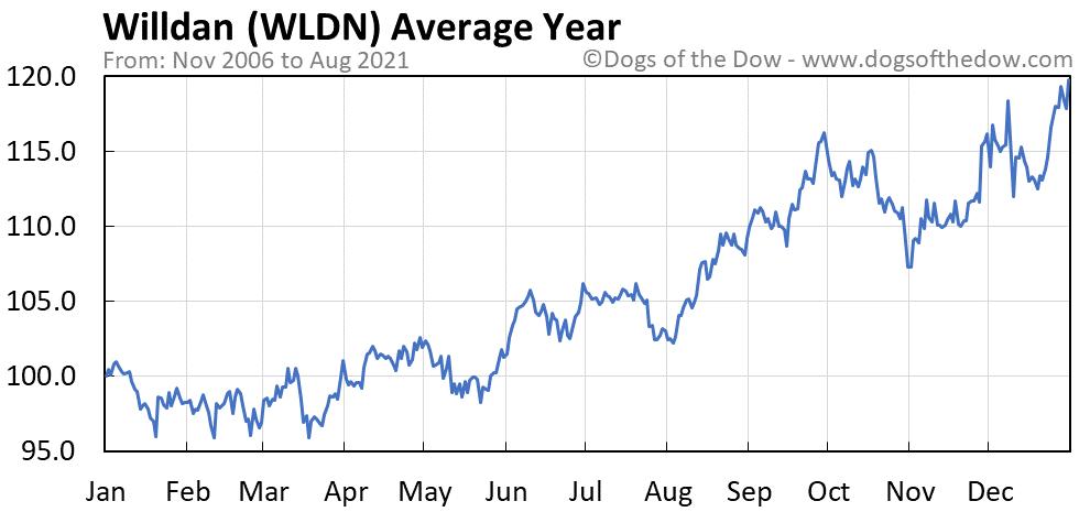 Average year chart for Willdan stock price history