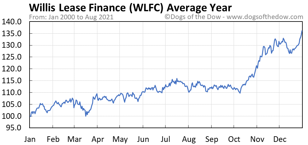 Average year chart for Willis Lease Finance stock price history