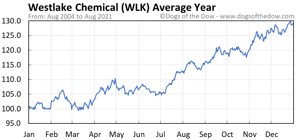 Average year chart for Westlake Chemical stock price history