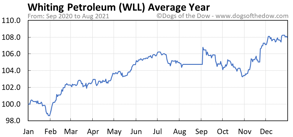 Average year chart for Whiting Petroleum stock price history