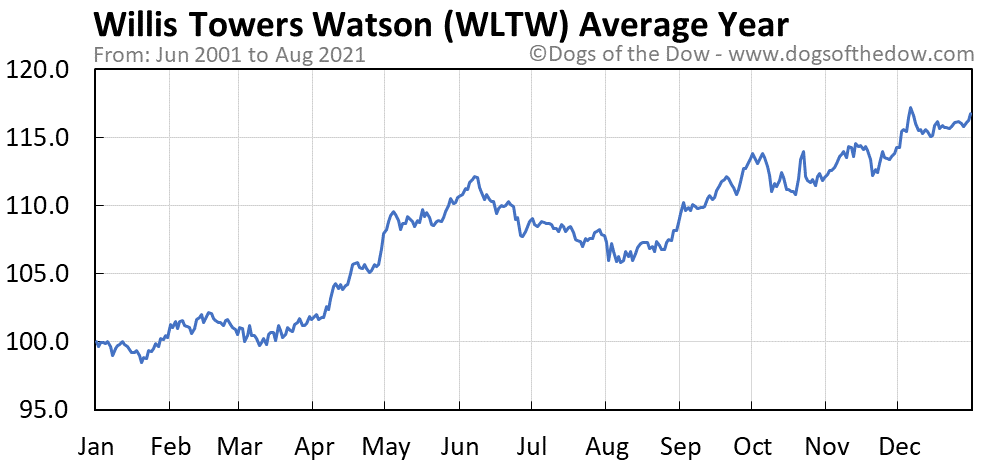 Average year chart for Willis Towers Watson stock price history
