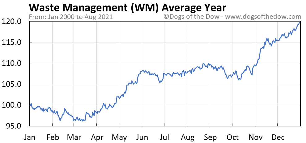 Average year chart for Waste Management stock price history