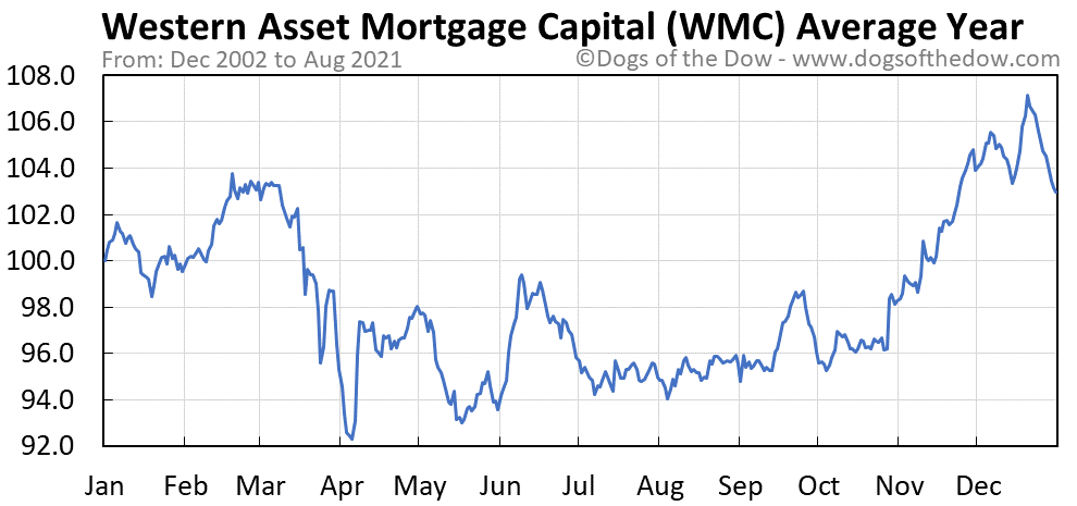 Average year chart for Western Asset Mortgage Capital stock price history