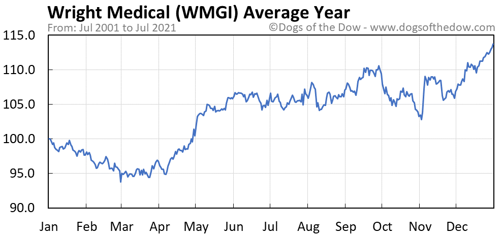 Average year chart for Wright Medical stock price history
