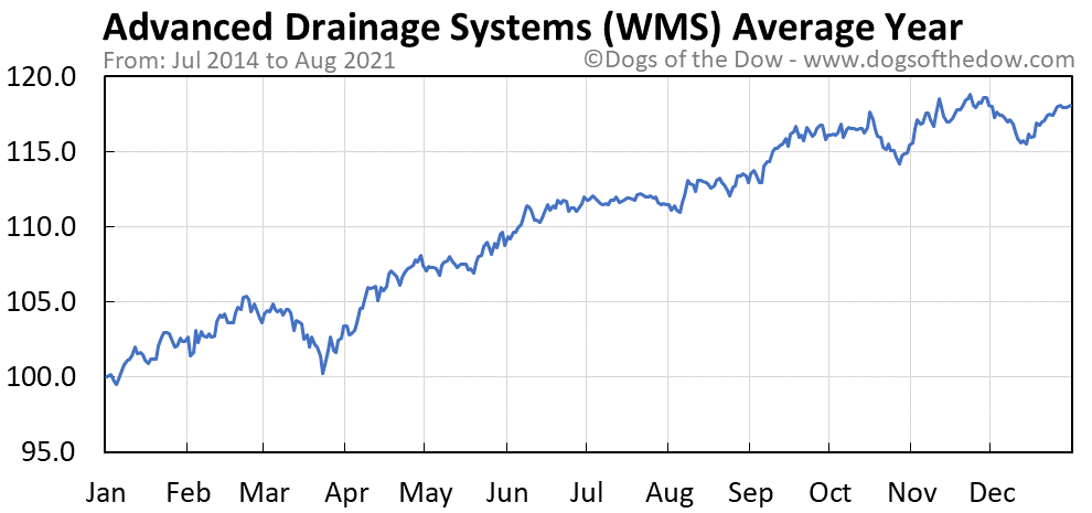Average year chart for Advanced Drainage Systems stock price history