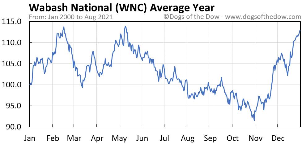 Average year chart for Wabash National stock price history