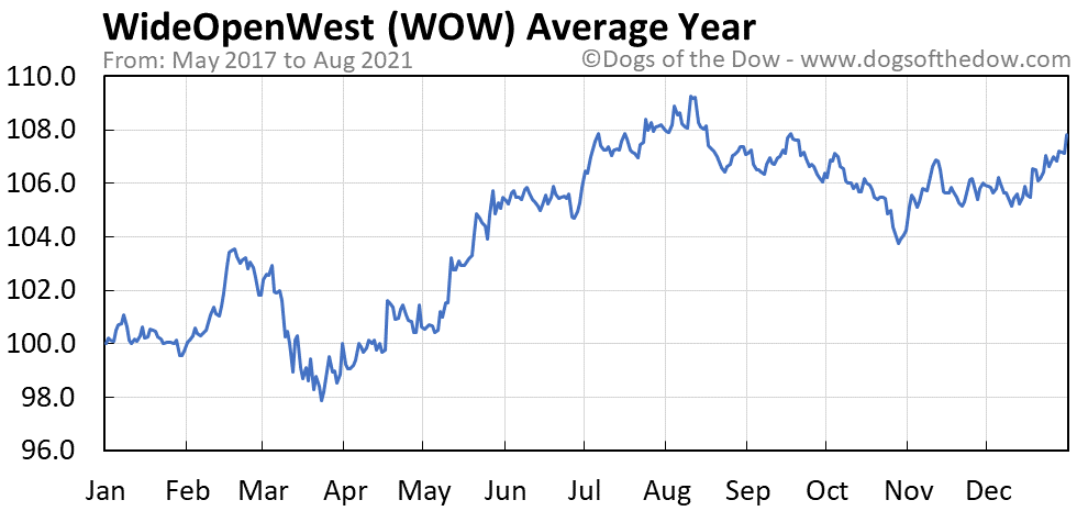Average year chart for WideOpenWest stock price history