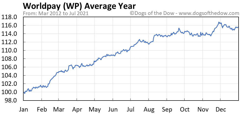 Average year chart for Worldpay stock price history