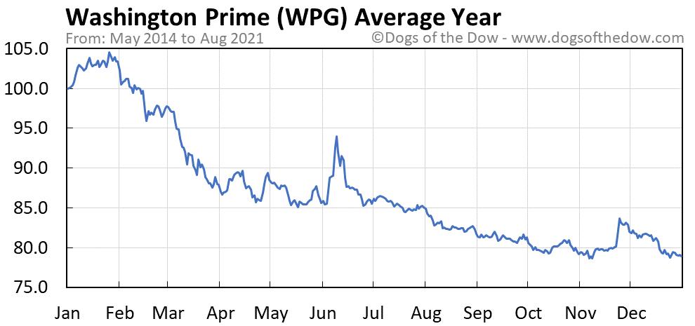 Average year chart for Washington Prime stock price history