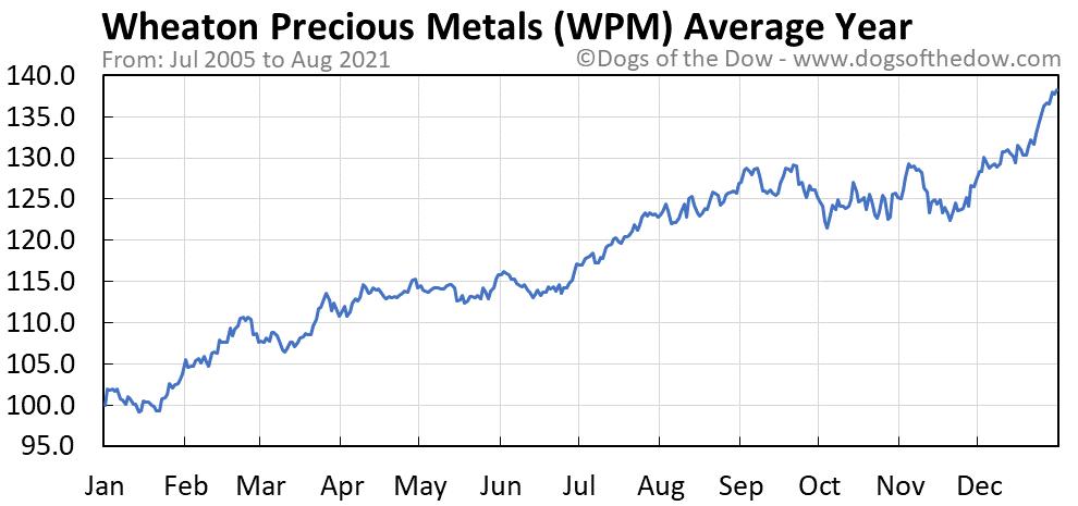 Average year chart for Wheaton Precious Metals stock price history