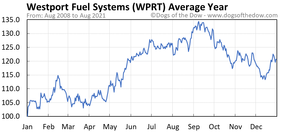 Average year chart for Westport Fuel Systems stock price history