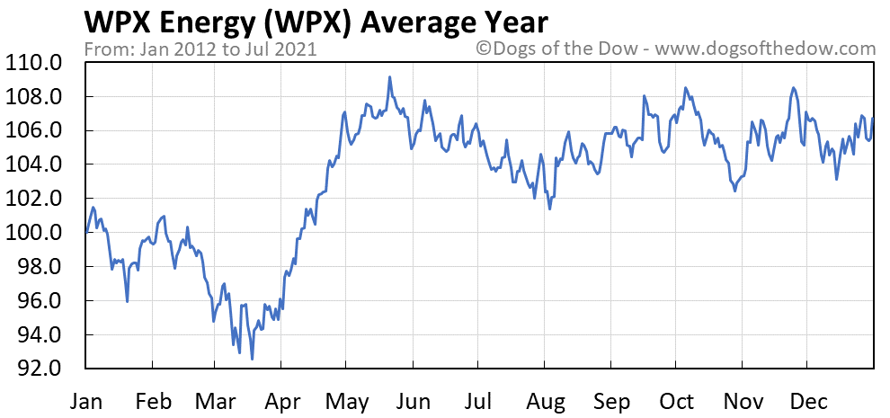 Average year chart for WPX Energy stock price history