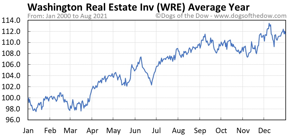 Average year chart for Washington Real Estate Investment stock price history