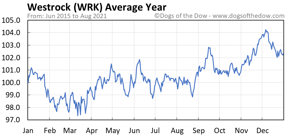 Average year chart for Westrock stock price history