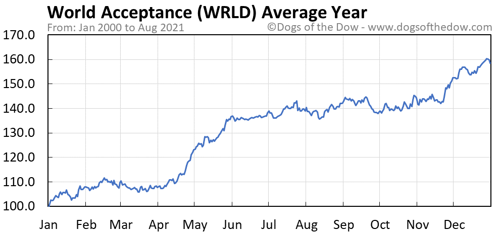 Average year chart for World Acceptance stock price history