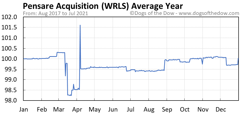 Average year chart for Pensare Acquisition stock price history