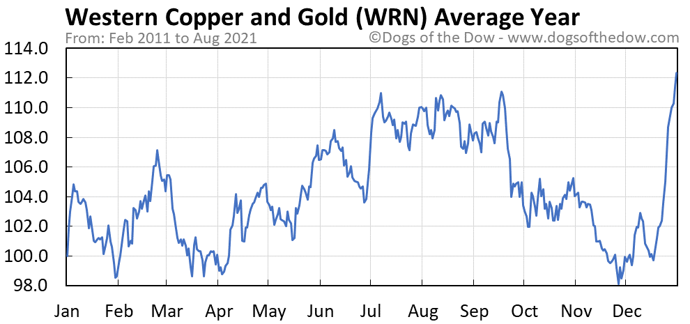 Average year chart for Western Copper and Gold stock price history