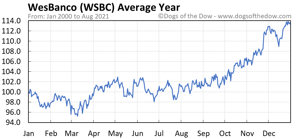 Average year chart for WesBanco stock price history