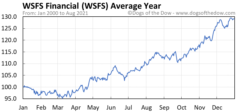 Average year chart for WSFS Financial stock price history