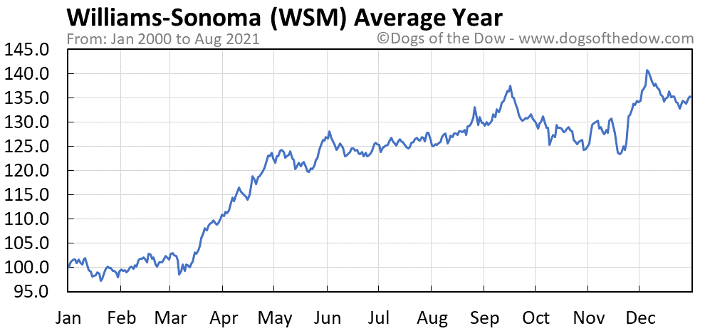 Average year chart for Williams-Sonoma stock price history