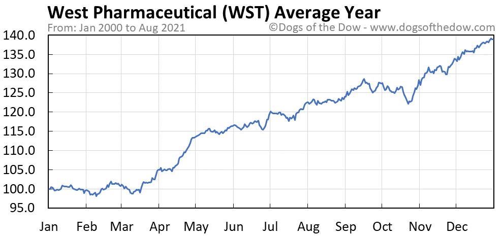 Average year chart for West Pharmaceutical Services stock price history