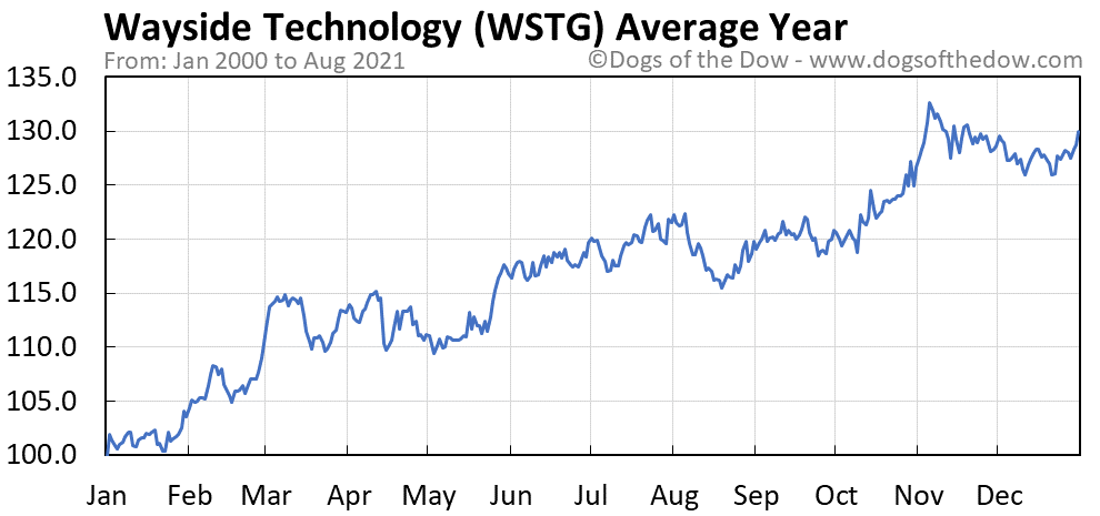 Average year chart for Wayside Technology stock price history