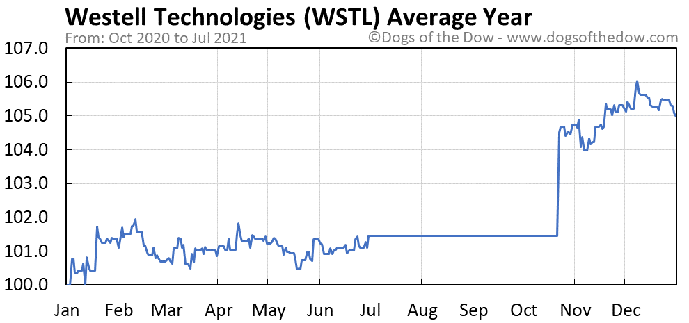 Average year chart for Westell Technologies stock price history