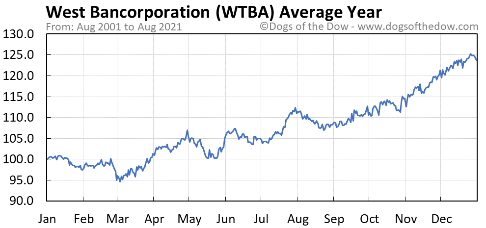 Average year chart for West Bancorporation stock price history
