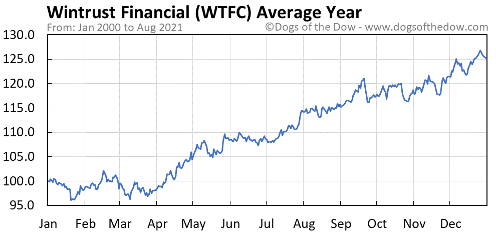 Average year chart for Wintrust Financial stock price history