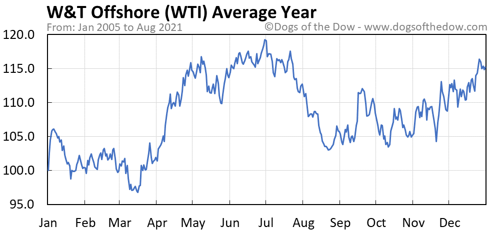 Average year chart for W&T Offshore stock price history