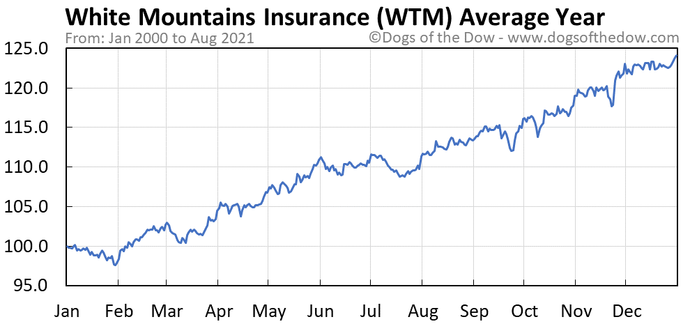 Average year chart for White Mountains Insurance stock price history